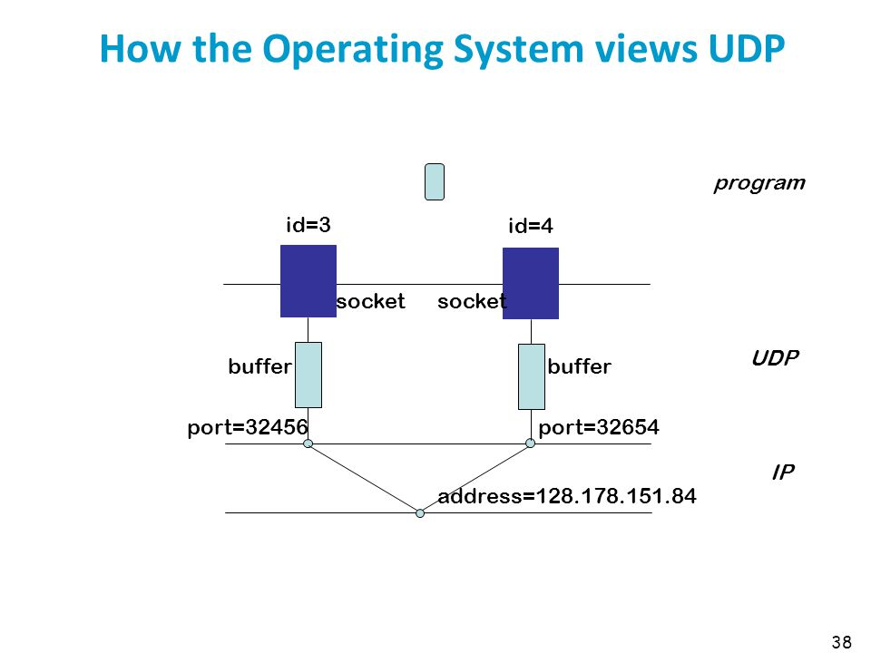 How the Operating System views UDP