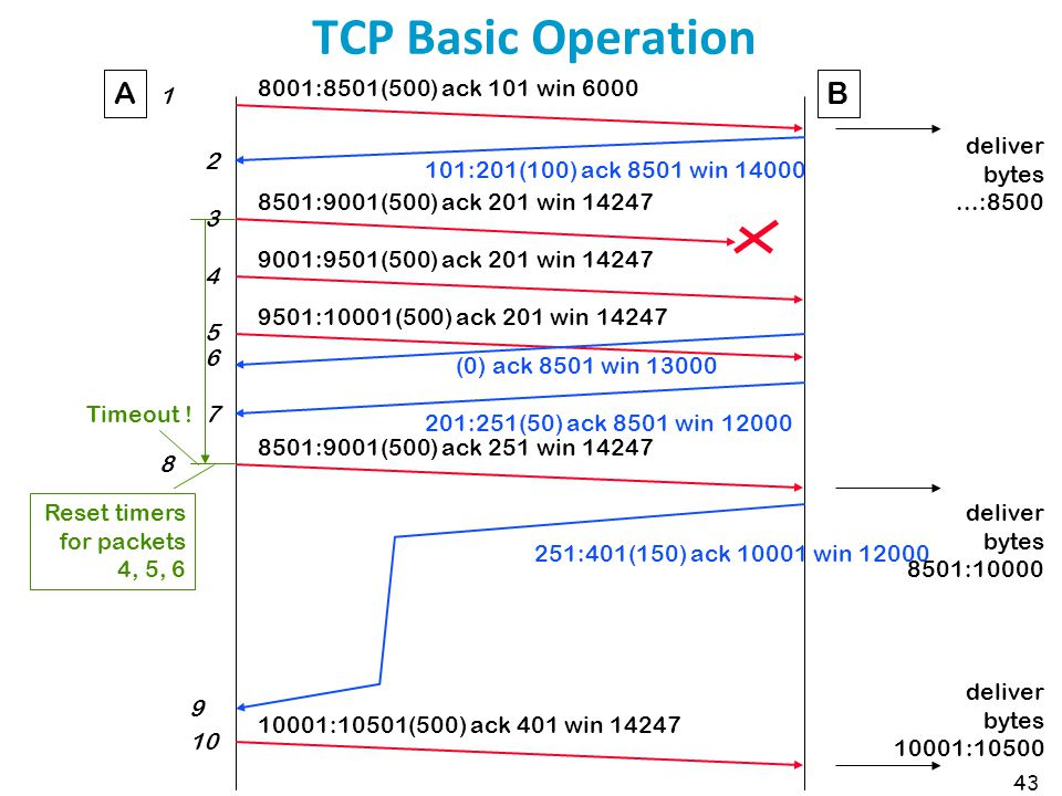 TCP Basic Operation A B 8001:8501(500) ack 101 win 6000 1 deliver