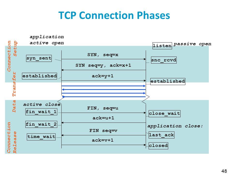 TCP Connection Phases SYN, seq=x syn_sent SYN seq=y, ack=x+1 ack=y+1