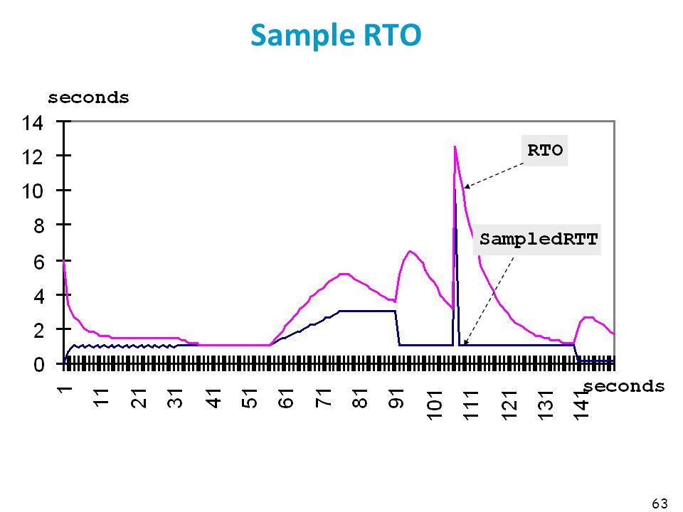 Sample RTO 63