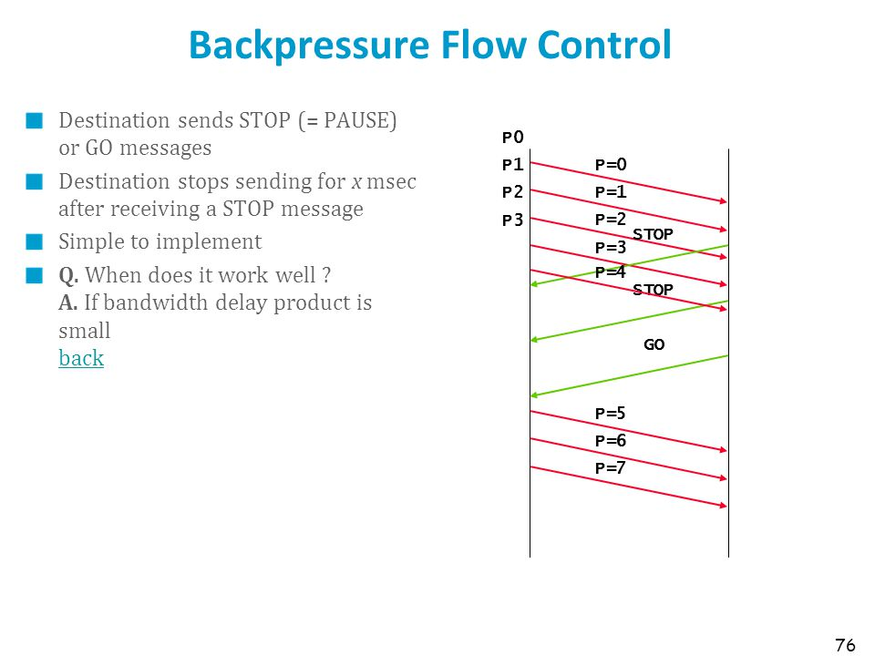 Backpressure Flow Control
