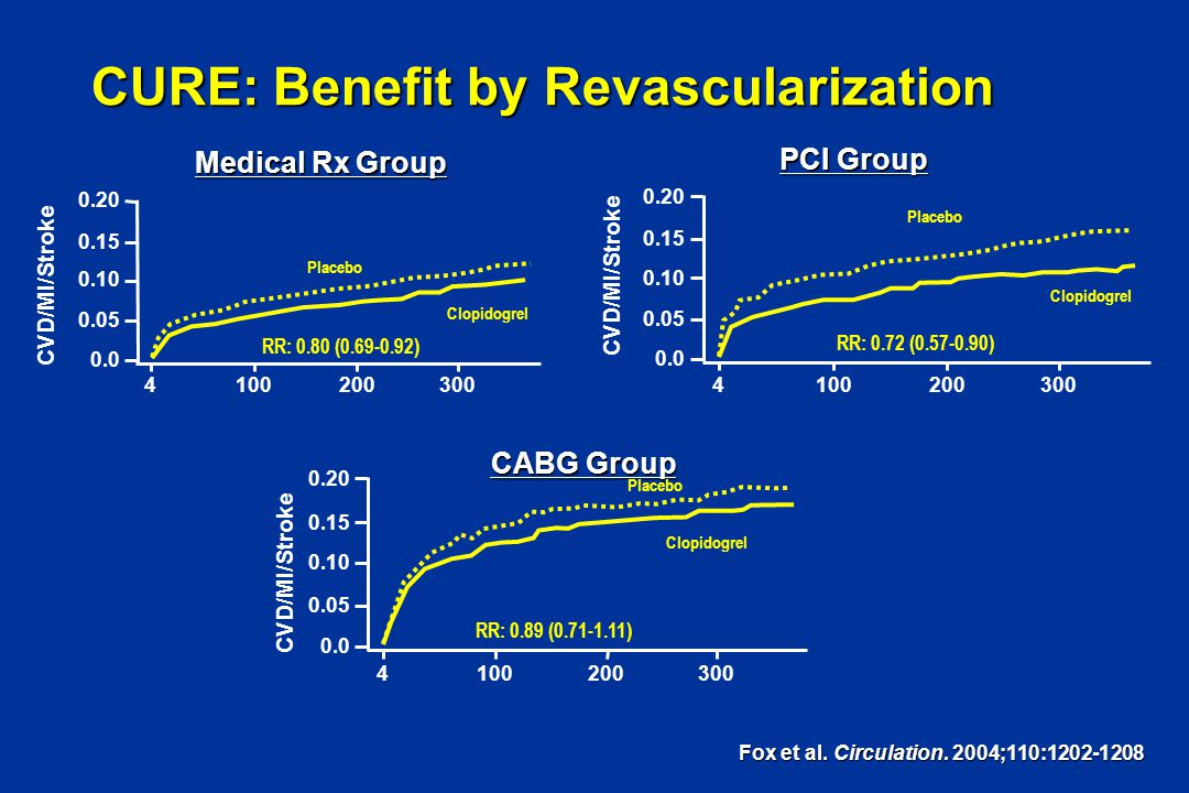 CURE: Benefit by Revascularization