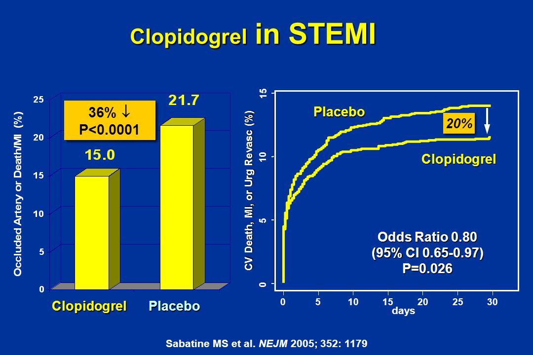 Clopidogrel in STEMI 36%  P<0.0001 Placebo 20% Clopidogrel