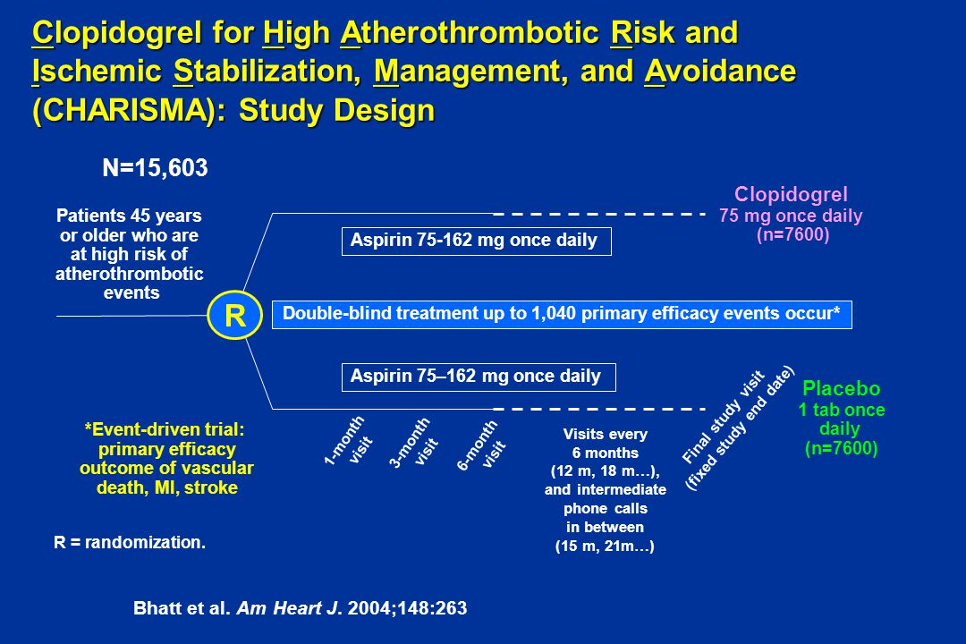 Clopidogrel for High Atherothrombotic Risk and Ischemic Stabilization, Management, and Avoidance (CHARISMA): Study Design