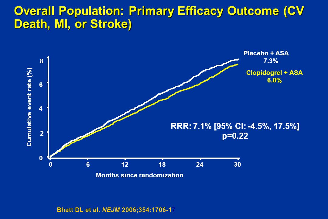 Overall Population: Primary Efficacy Outcome (CV Death, MI, or Stroke)