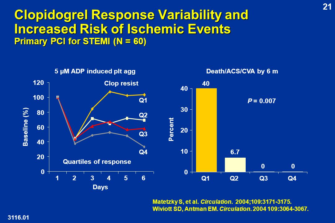 Clopidogrel Response Variability and Increased Risk of Ischemic Events Primary PCI for STEMI (N = 60)