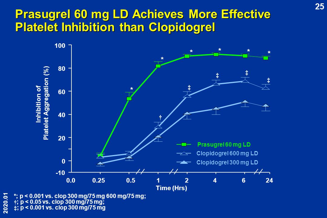 Platelet Aggregation (%)