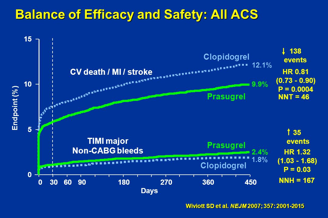 Balance of Efficacy and Safety: All ACS