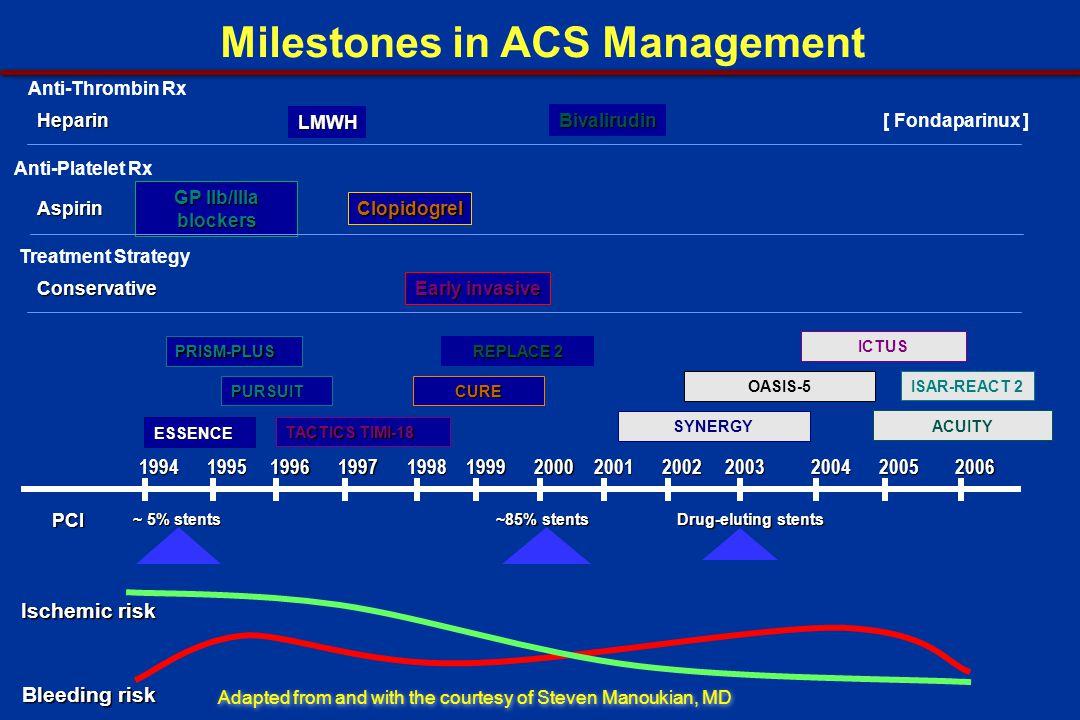 Milestones in ACS Management