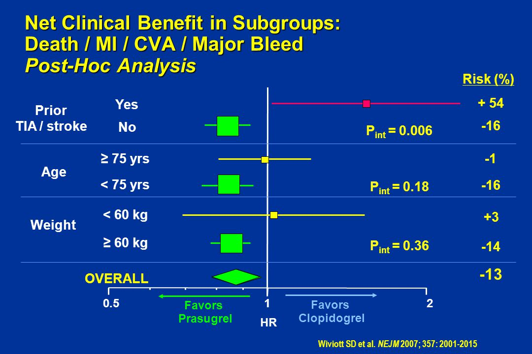 Net Clinical Benefit in Subgroups: Death / MI / CVA / Major Bleed Post-Hoc Analysis