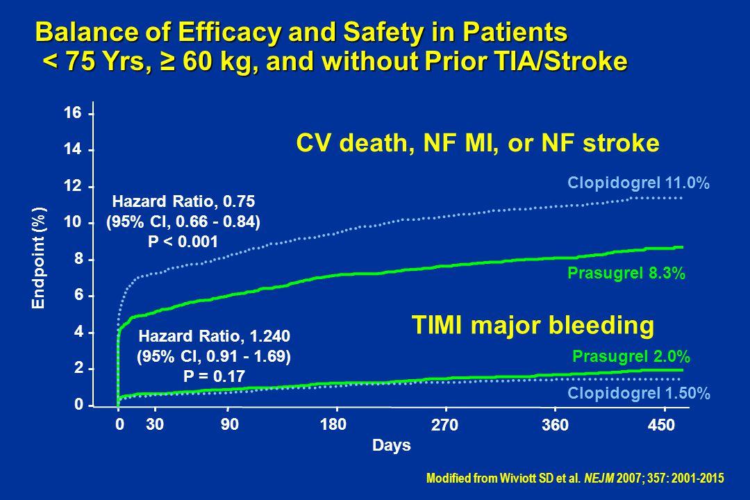 CV death, NF MI, or NF stroke