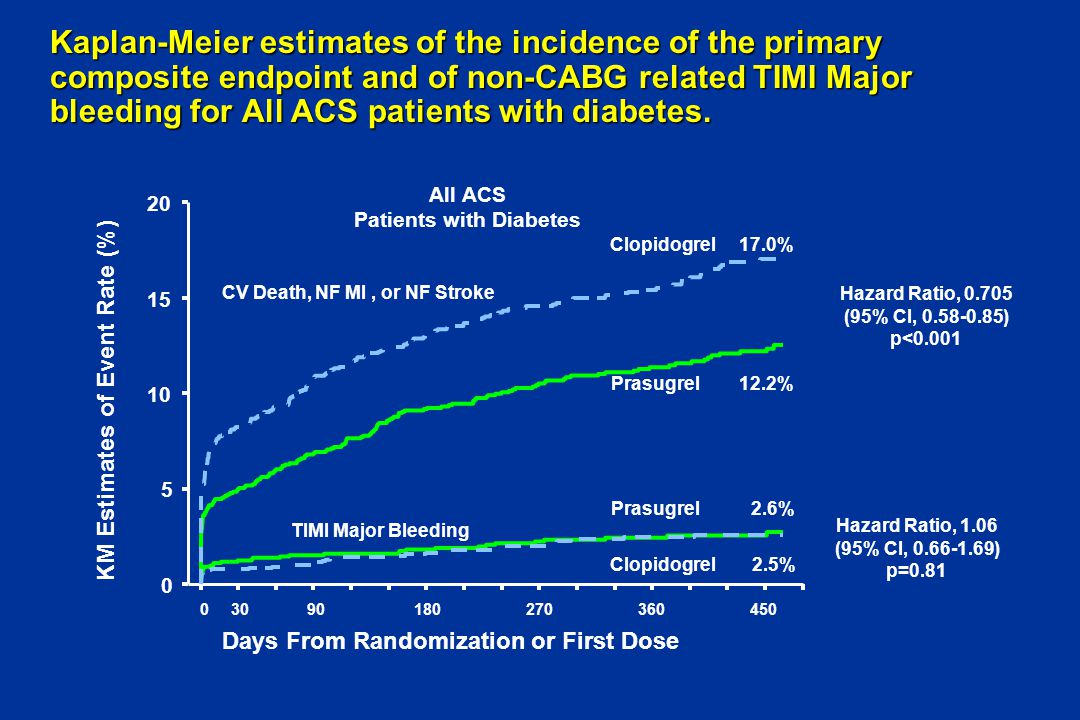 Kaplan-Meier estimates of the incidence of the primary composite endpoint and of non-CABG related TIMI Major bleeding for All ACS patients with diabetes.