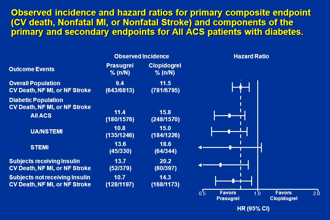 Observed incidence and hazard ratios for primary composite endpoint (CV death, Nonfatal MI, or Nonfatal Stroke) and components of the primary and secondary endpoints for All ACS patients with diabetes.