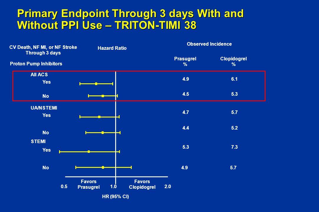 CV Death, NF MI, or NF Stroke Proton Pump Inhibitors