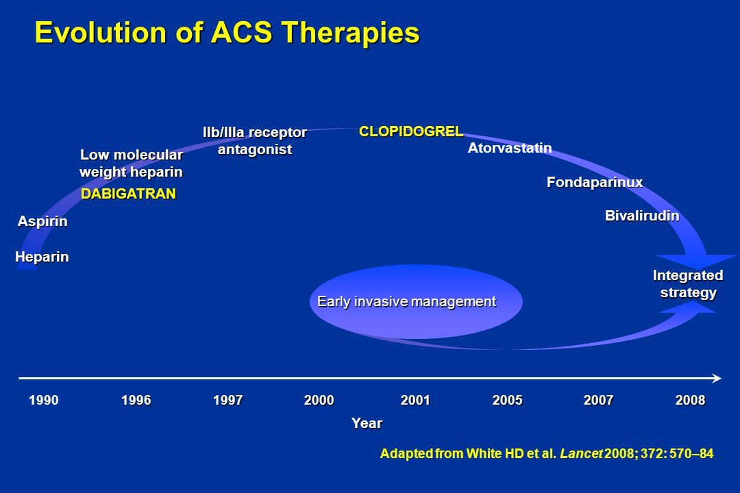 Evolution of ACS Therapies