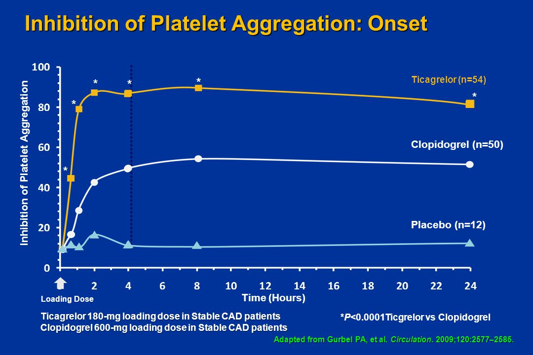Inhibition of Platelet Aggregation: Onset