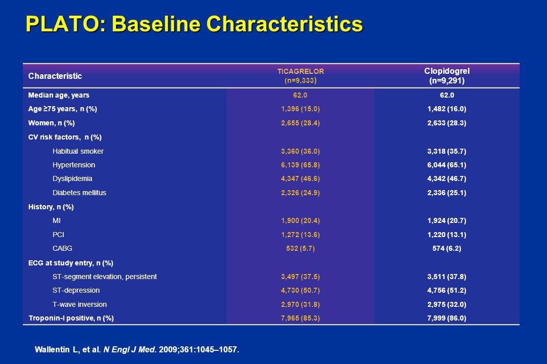 PLATO: Baseline Characteristics