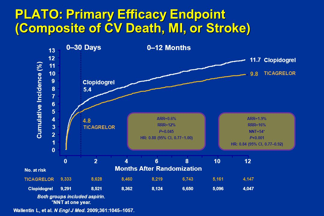 PLATO: Primary Efficacy Endpoint (Composite of CV Death, MI, or Stroke)
