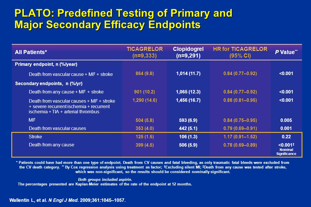 PLATO: Predefined Testing of Primary and Major Secondary Efficacy Endpoints