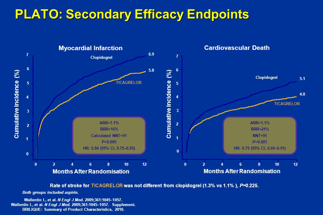 PLATO: Secondary Efficacy Endpoints