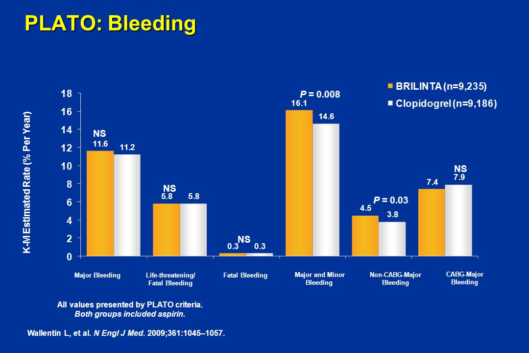 PLATO: Bleeding P = 0.008 NS K-M Estimated Rate (% Per Year) NS NS