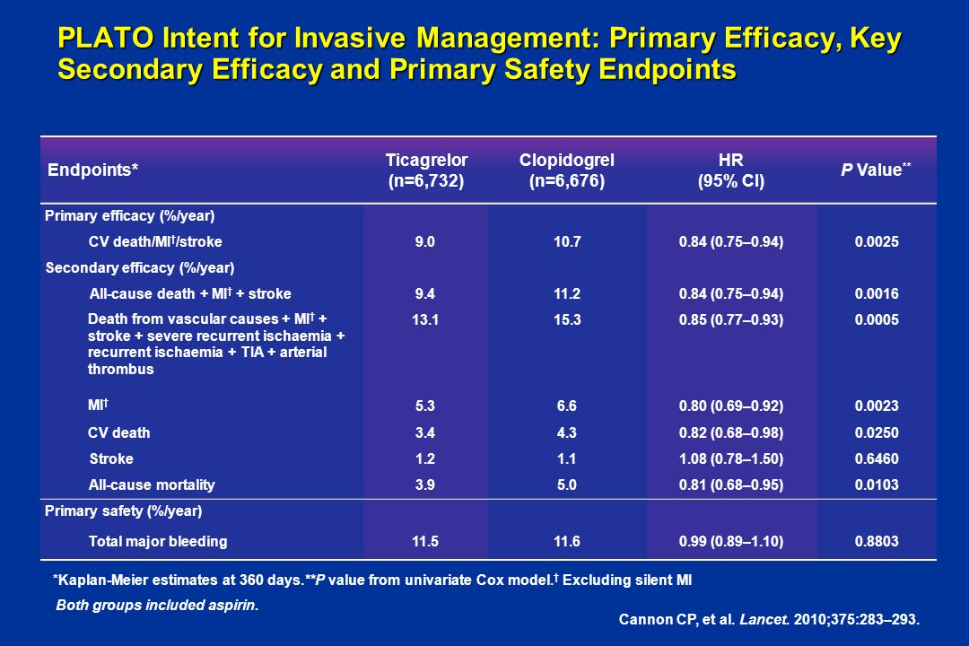 PLATO Intent for Invasive Management: Primary Efficacy, Key Secondary Efficacy and Primary Safety Endpoints