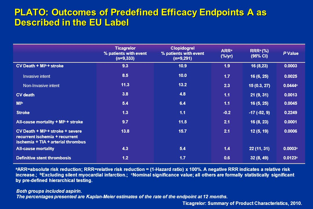 PLATO: Outcomes of Predefined Efficacy Endpoints A as Described in the EU Label