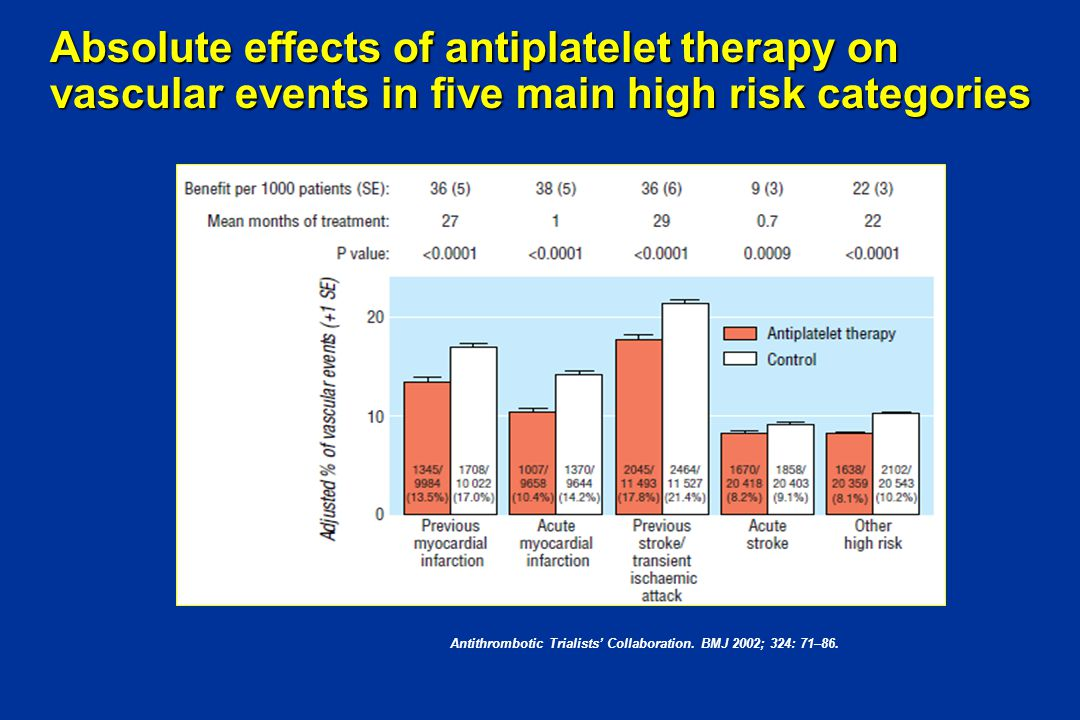 Antithrombotic Trialists' Collaboration. BMJ 2002; 324: 71–86.