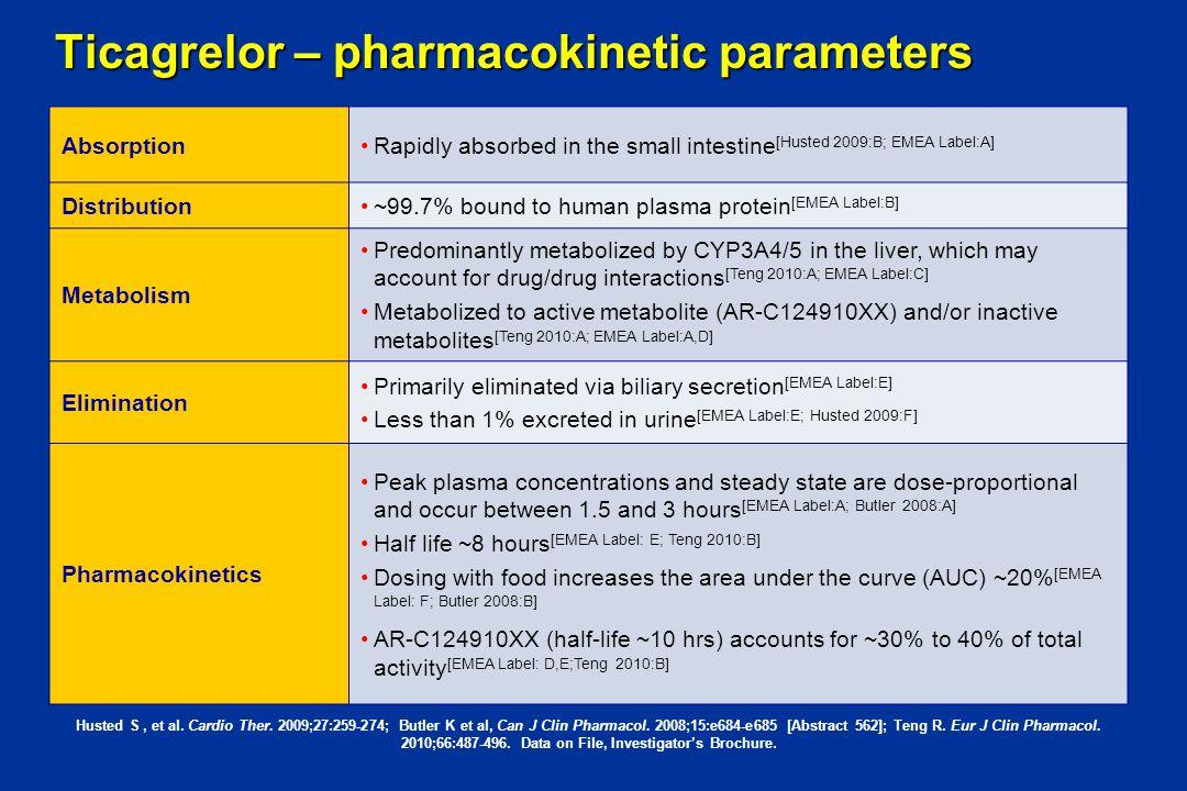 Ticagrelor – pharmacokinetic parameters