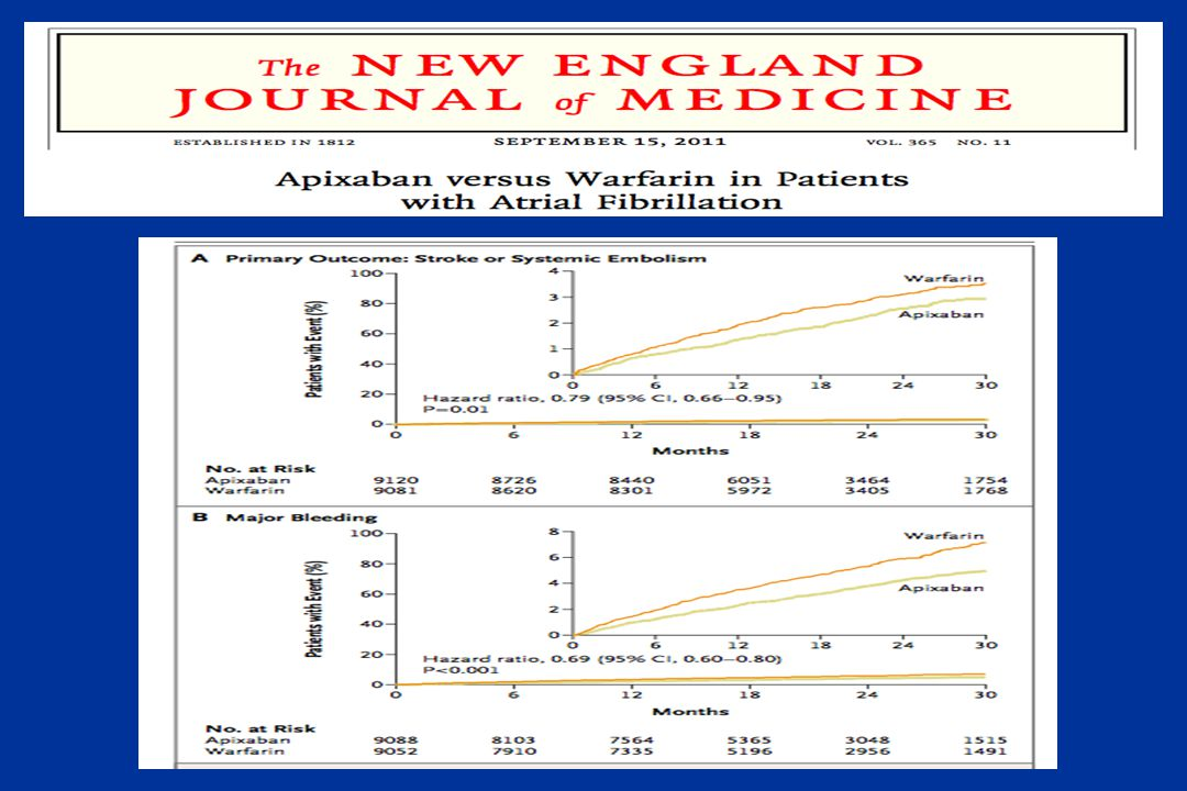 The ARISTOTLE trial randomized 18 201 AF patients to apixaban (5 mg orally twice daily) or warfarin (target INR of 2.0 to 3.0).