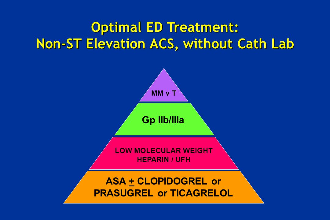 Optimal ED Treatment: Non-ST Elevation ACS, without Cath Lab
