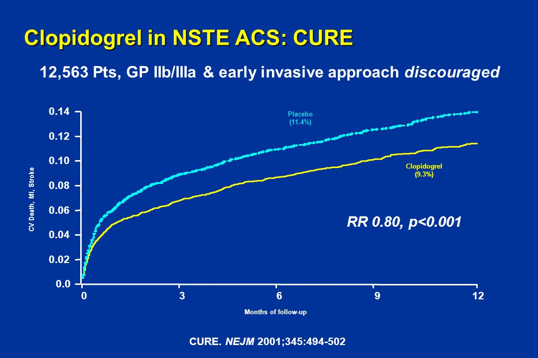 Clopidogrel in NSTE ACS: CURE