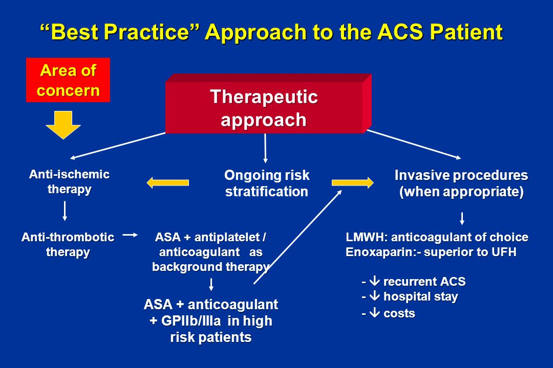Best Practice Approach to the ACS Patient