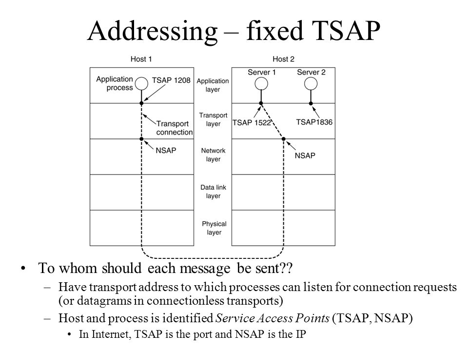 Addressing – fixed TSAP