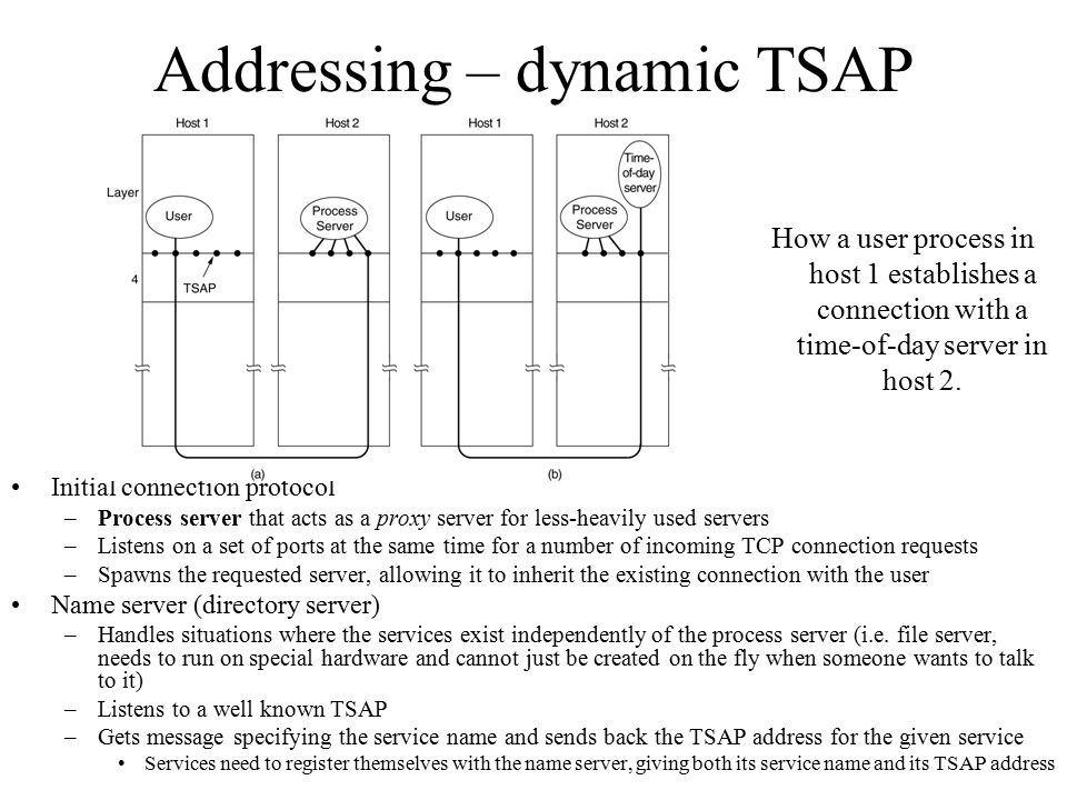 Addressing – dynamic TSAP