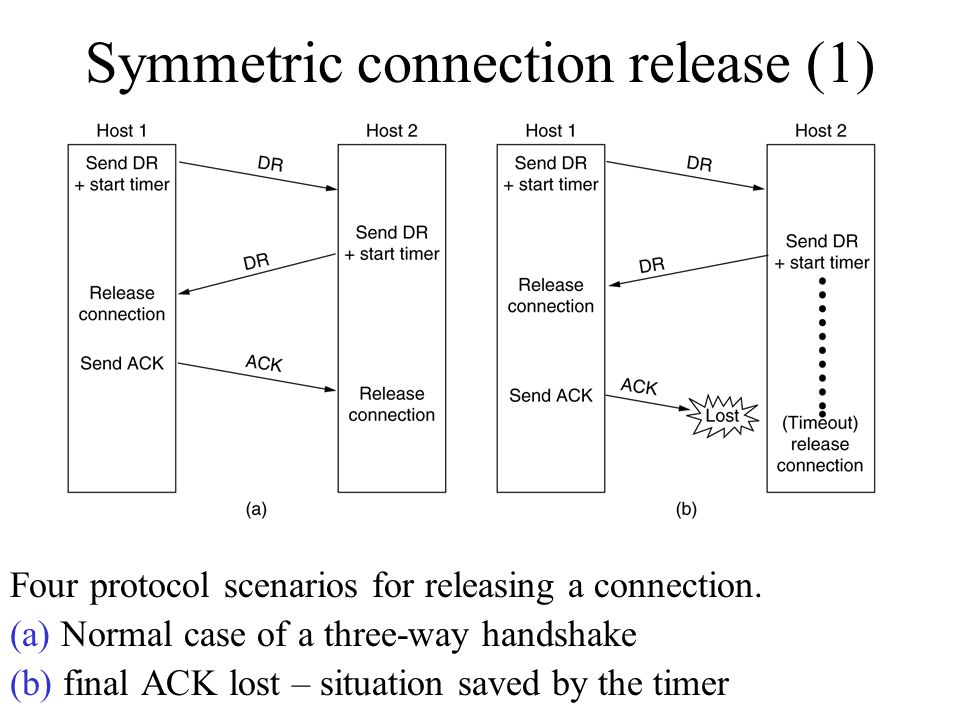 Symmetric connection release (1)