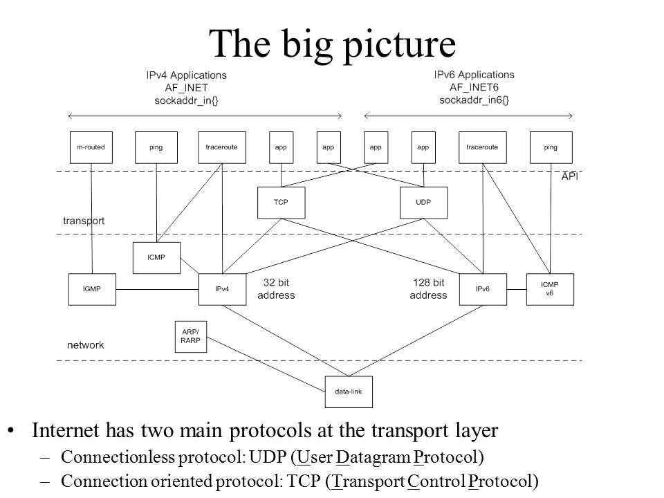 The big picture Internet has two main protocols at the transport layer