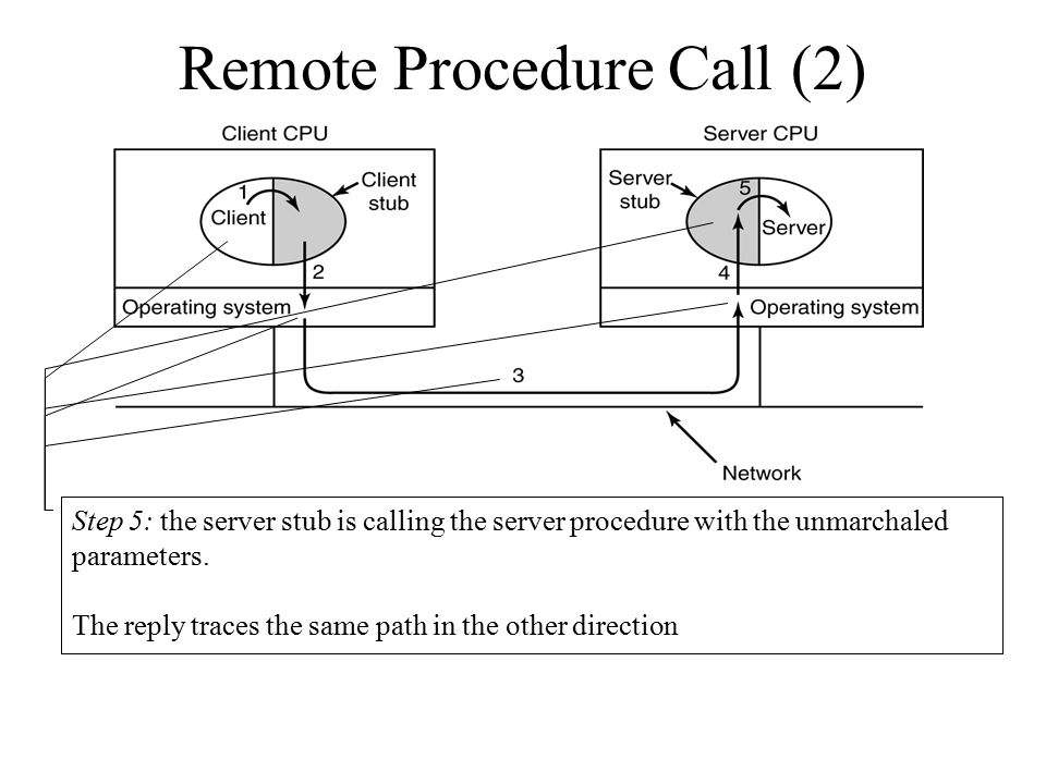 Remote Procedure Call (2)