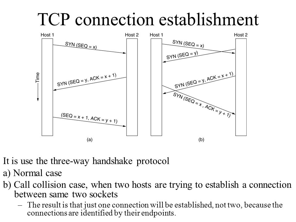 TCP connection establishment