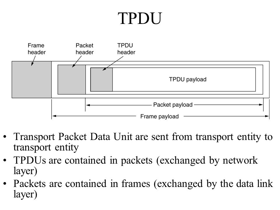 TPDU Transport Packet Data Unit are sent from transport entity to transport entity. TPDUs are contained in packets (exchanged by network layer)