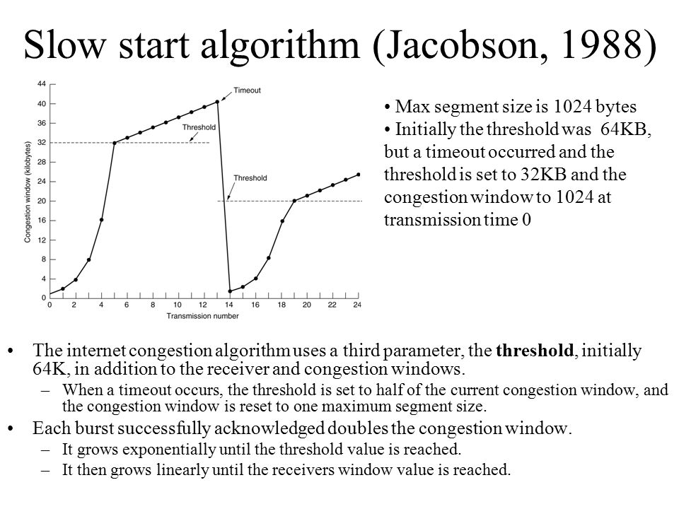 Slow start algorithm (Jacobson, 1988)