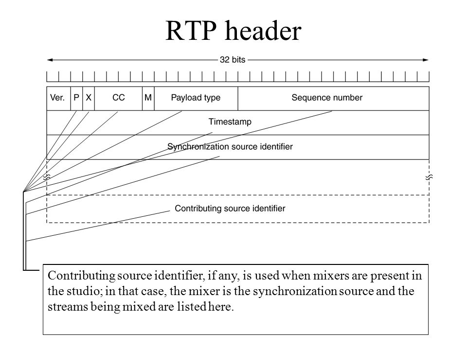 RTP header The P bit indicates that the packet has been padded to a multiple of 4 bytes; the last padding byte tells how many bytes were added.