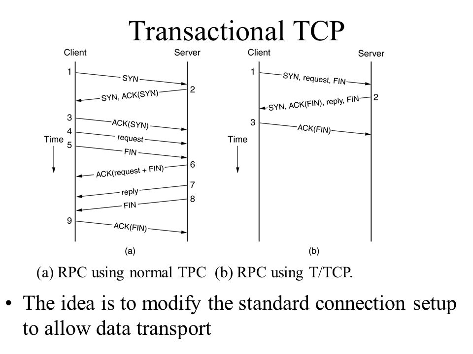 Transactional TCP (a) RPC using normal TPC (b) RPC using T/TCP.