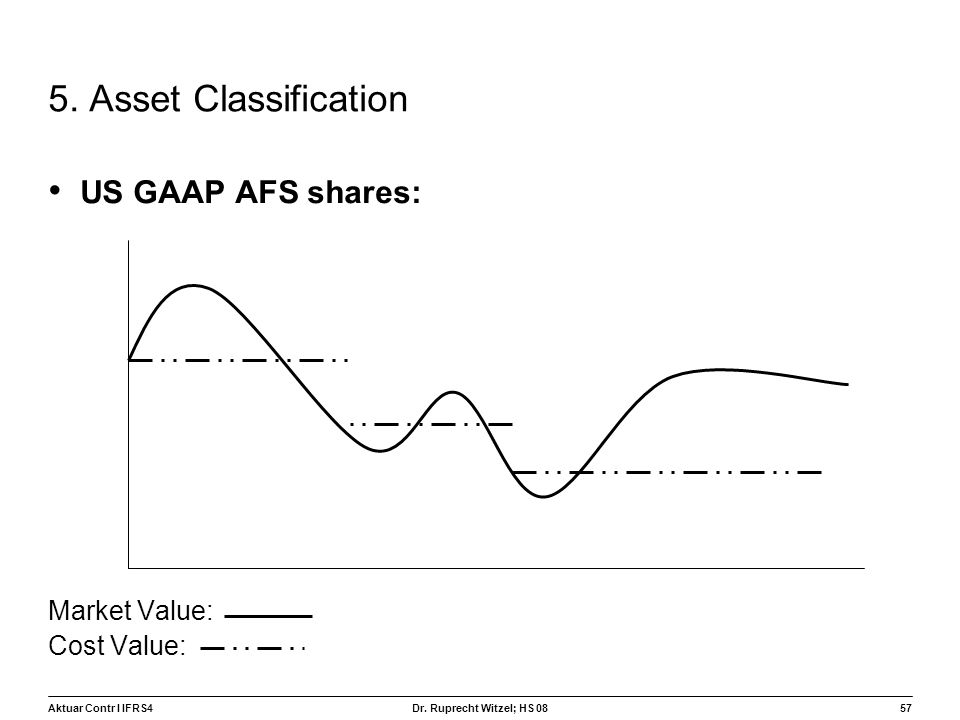 5. Asset Classification US GAAP AFS shares: Market Value: Cost Value: