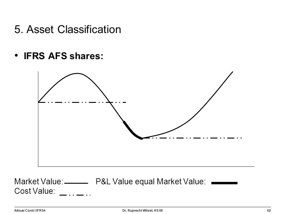 5. Asset Classification IFRS AFS shares: