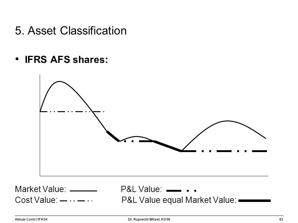 5. Asset Classification IFRS AFS shares: Market Value: P&L Value: