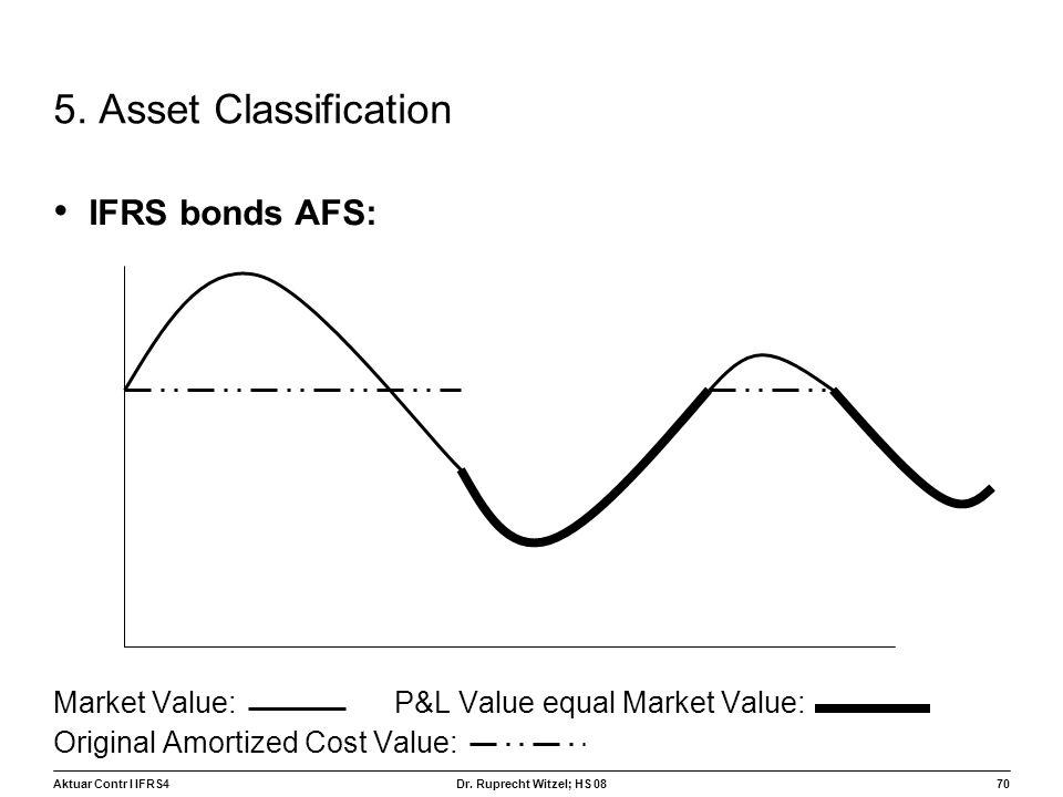 5. Asset Classification IFRS bonds AFS: