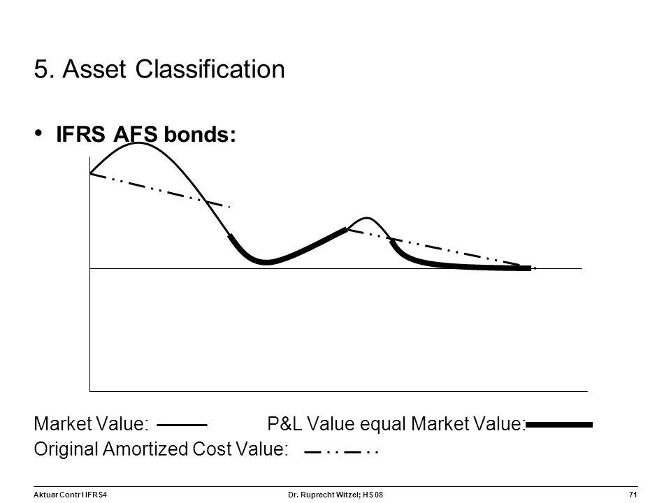 5. Asset Classification IFRS AFS bonds: