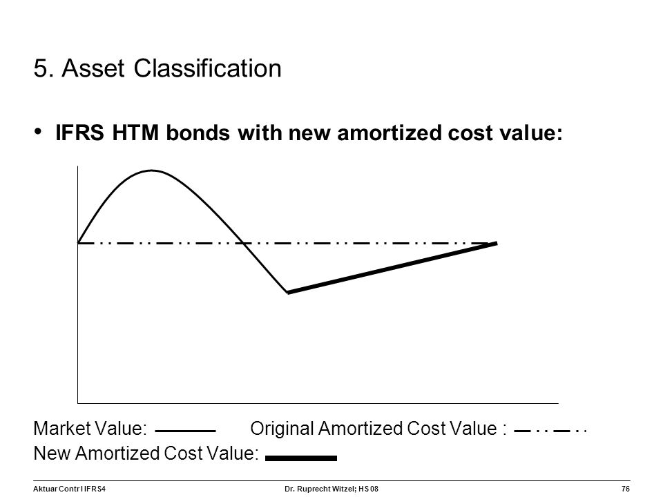 5. Asset Classification IFRS HTM bonds with new amortized cost value: