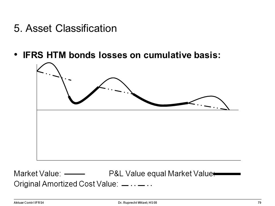 5. Asset Classification IFRS HTM bonds losses on cumulative basis: